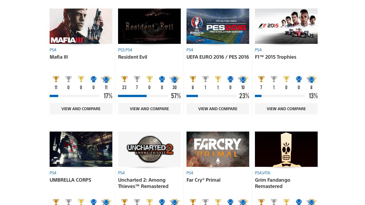 PlayStation 4 Erfolge